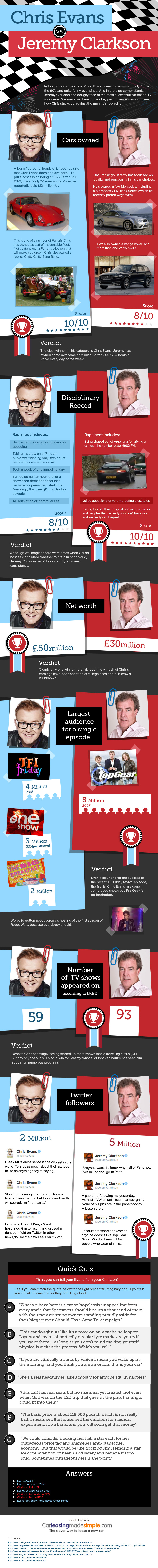 Top gear presenter infographic